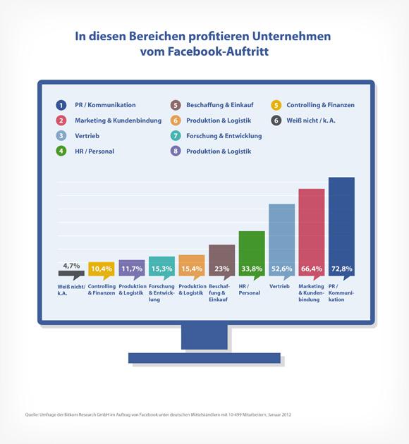 facebook-deutschland-4