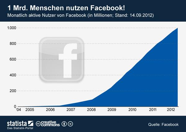 facebook-entwicklung
