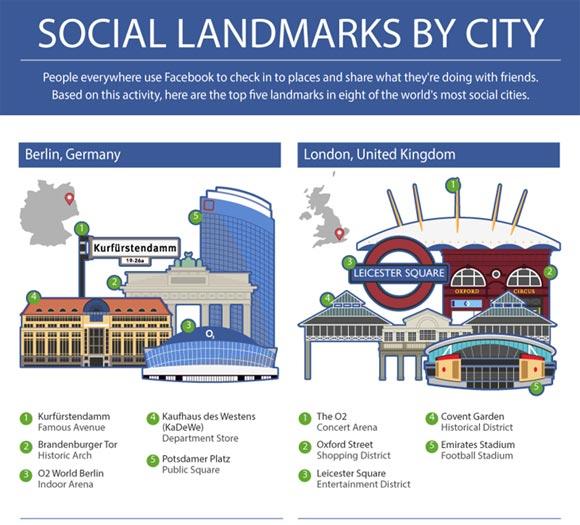 Facebook Social Landmarks