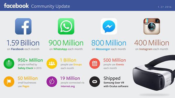 Facebook Statistik 2016