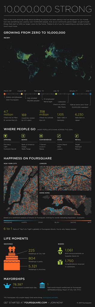 Foursquare 10 Millionen