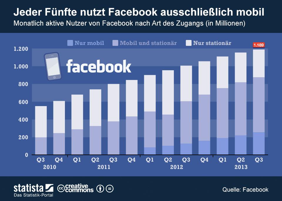 Facebook Mobile Nutzer