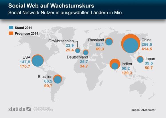 social-web-2014