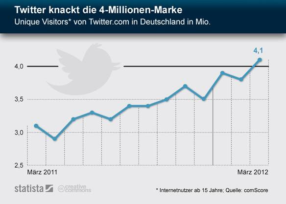 twitter-4-millionen