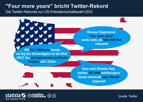 Twitter-Rekorde US-Wahl 2012