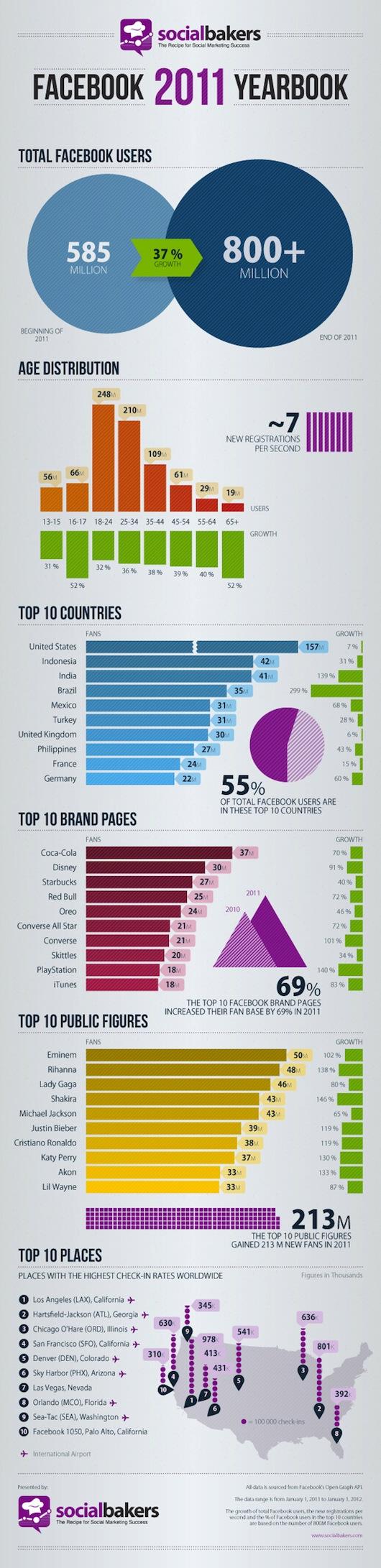 Facebook Wachstum 2011 (Infografik)